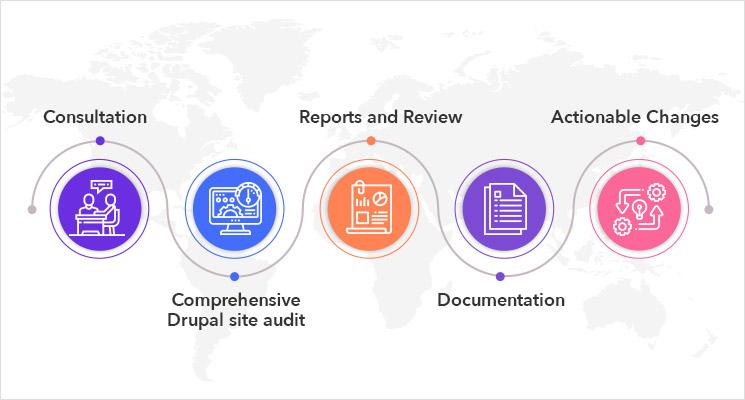 Drupal 8 Site Audit