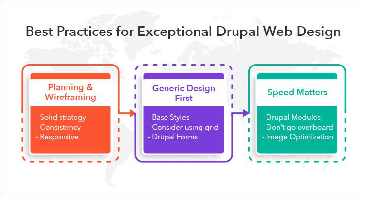 Drupal Web Design Company