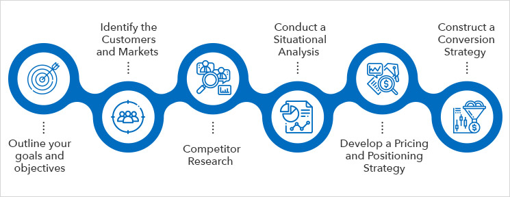 Ecommerce Digital Marketing Plan
